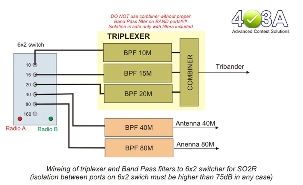 Innov_block_schematic_triplexer_big