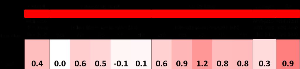 Figure 2. FOM table for site 15U (Myles Standish)