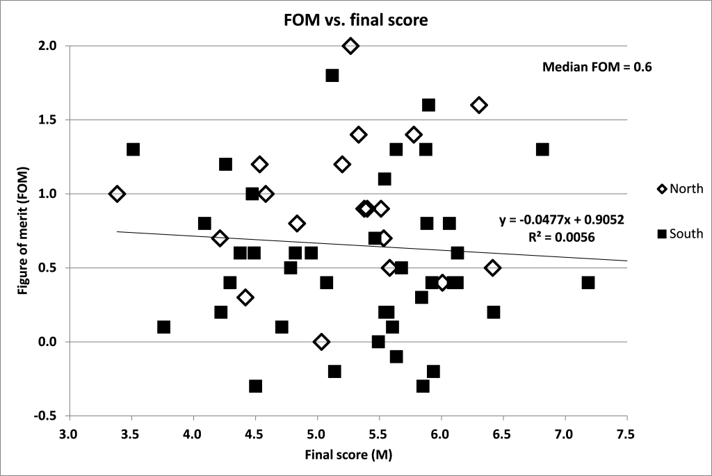 Figure 3. FOM vs Final Score